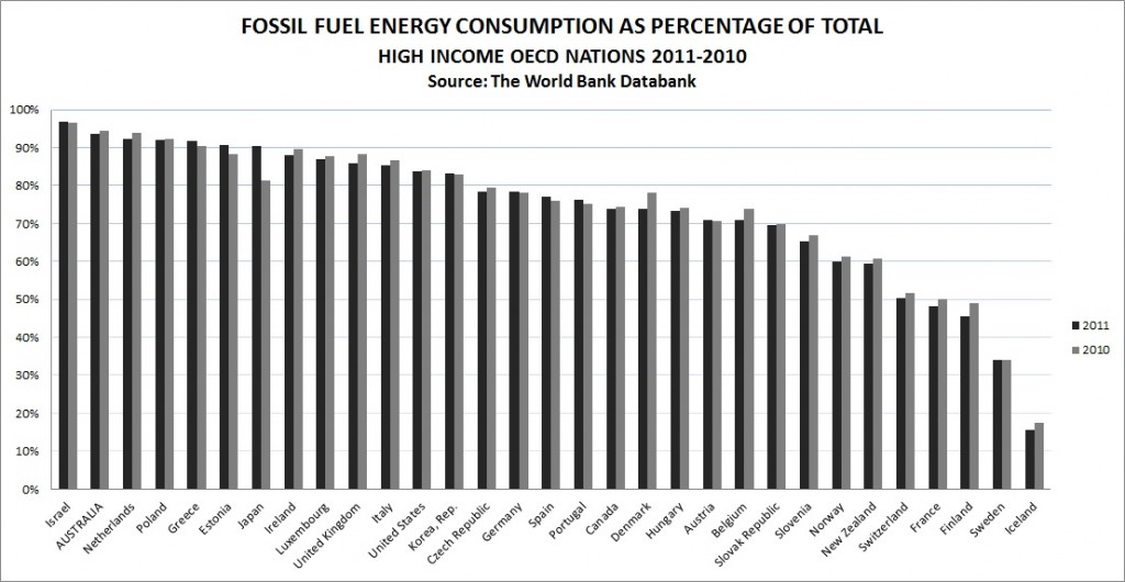 coal fossil fuel graph oecd compare 2011-10