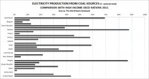 coal graph oecd compare 2011