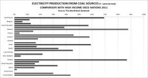 coal graph oecd compare 2011